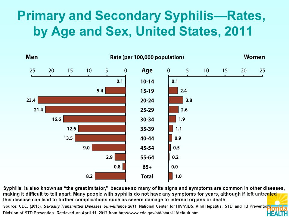 Primary and Secondary Syphilis—Rates, by Age and Sex, United States, 2011 Syphilis, is also known as the great imitator, because so many of its signs and symptoms are common in other diseases, making it difficult to tell apart.
