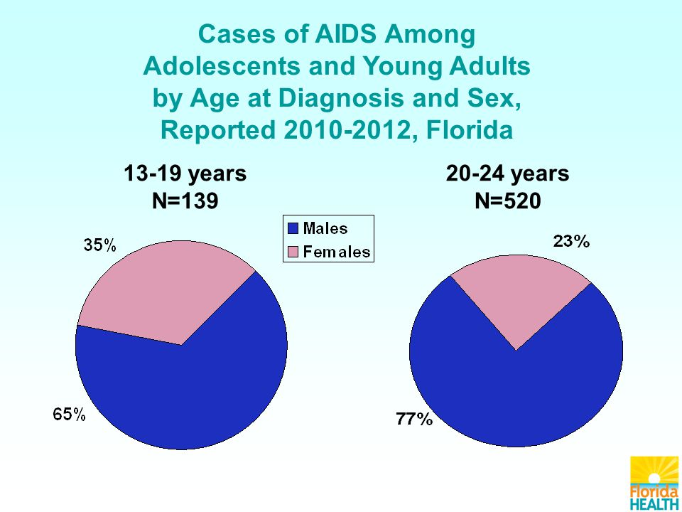 13-19 years N=139 20-24 years N=520 Cases of AIDS Among Adolescents and Young Adults by Age at Diagnosis and Sex, Reported 2010-2012, Florida