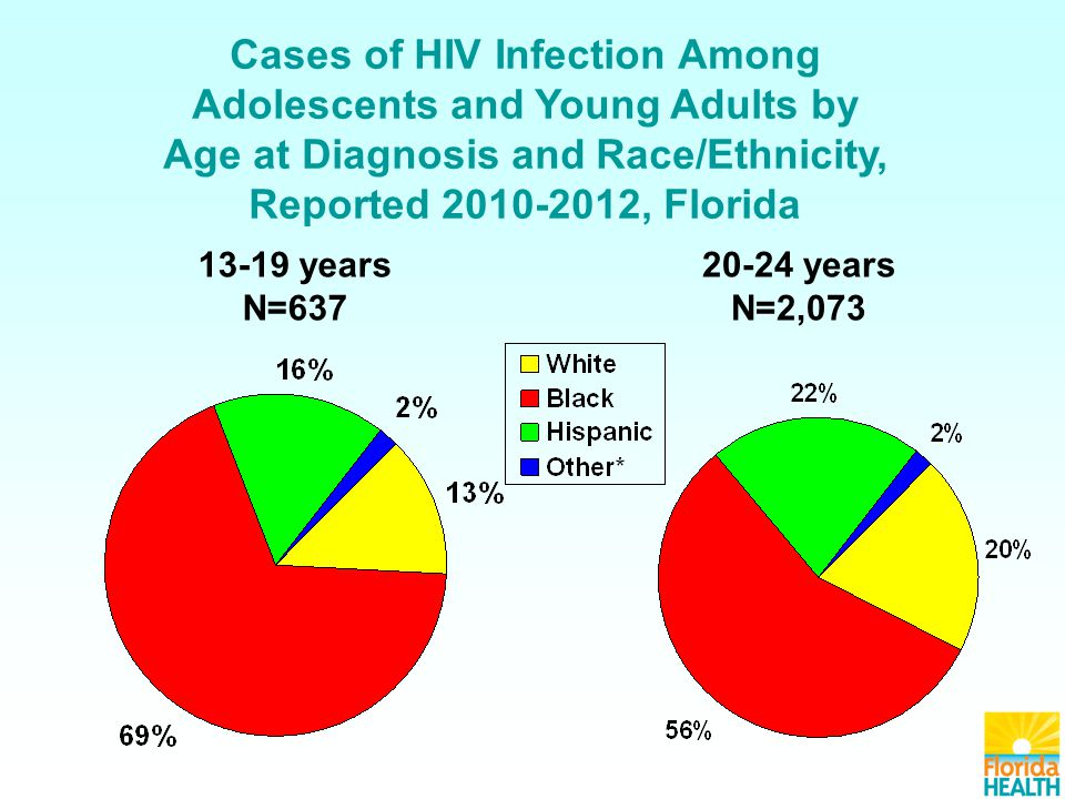 Cases of HIV Infection Among Adolescents and Young Adults by Age at Diagnosis and Race/Ethnicity, Reported 2010-2012, Florida 13-19 years N=637 20-24 years N=2,073
