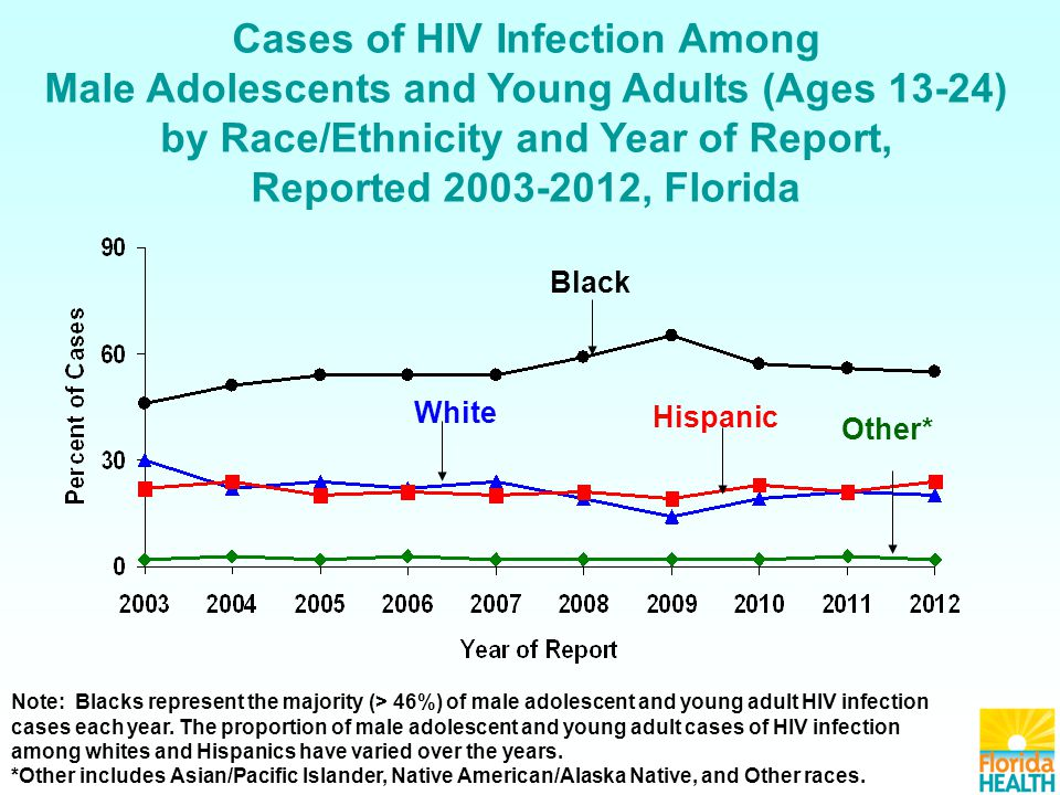 Cases of HIV Infection Among Female Adolescents and Young Adults (Ages 13-24) by Race/Ethnicity and Year of Report, Reported 2003-2012, Florida Black Hispanic White Other* Note: HIV case disparities are more evident among females than males.