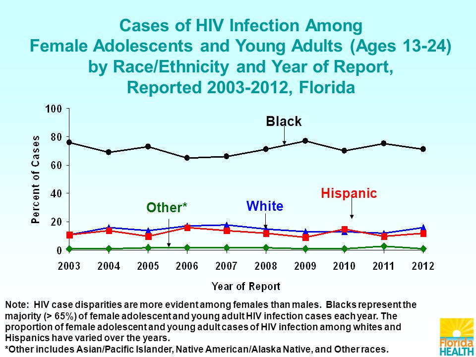 Gonorrhea Cases, by Sex and Race/Ethnicity, Reported in 2012, Florida Males N=9,915 Females N=9,489 Note: 22% of these cases are among adolescents, ages 15-19.