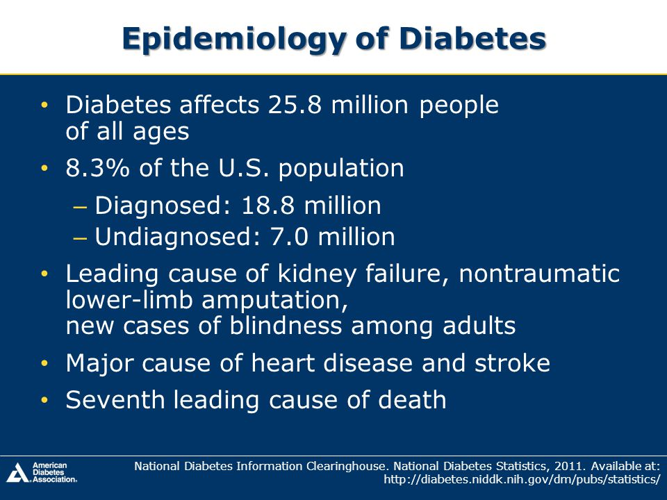 Diagnosed and Undiagnosed Diabetes in 2010 ~1.9 million people ≥20 years of age newly diagnosed; 215,000 were <20 years Of the 25.6 million (11.3%) ≥20 years Men: 13.0 million (11.8%) Women: 12.6 million (10.8%) Non-Hispanic whites: 15.7 million (10.2%) Non-Hispanic blacks: 4.9 million (18.7%) >65 years, 10.9 million (26.9%) National Diabetes Information Clearinghouse.