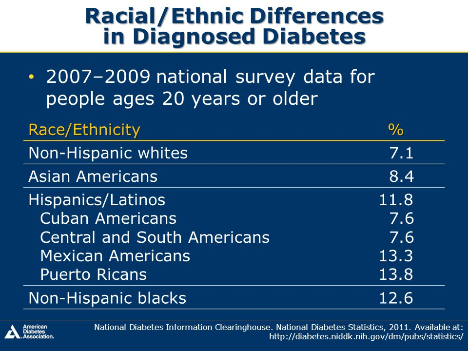 SEARCH for Diabetes in Youth 10-19 Years by Race/Ethnicity SEARCH for Diabetes in Youth Study Group.