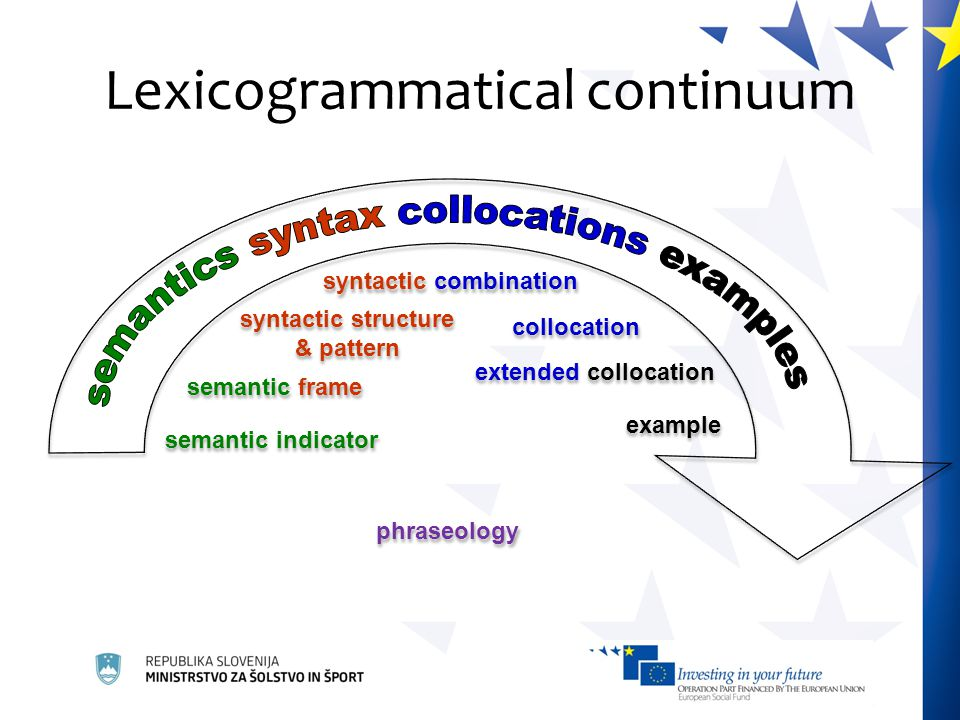 semantic indicator semantic frame syntactic structure & pattern syntactic combination collocation extended collocation example phraseology Lexicogrammatical continuum