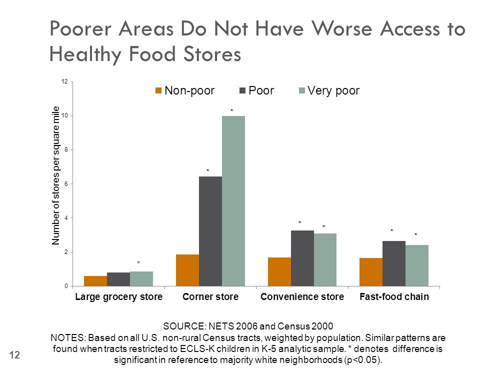 12 Poorer Areas Do Not Have Worse Access to Healthy Food Stores SOURCE: NETS 2006 and Census 2000 NOTES: Based on all U.S. non-rural Census tracts, we