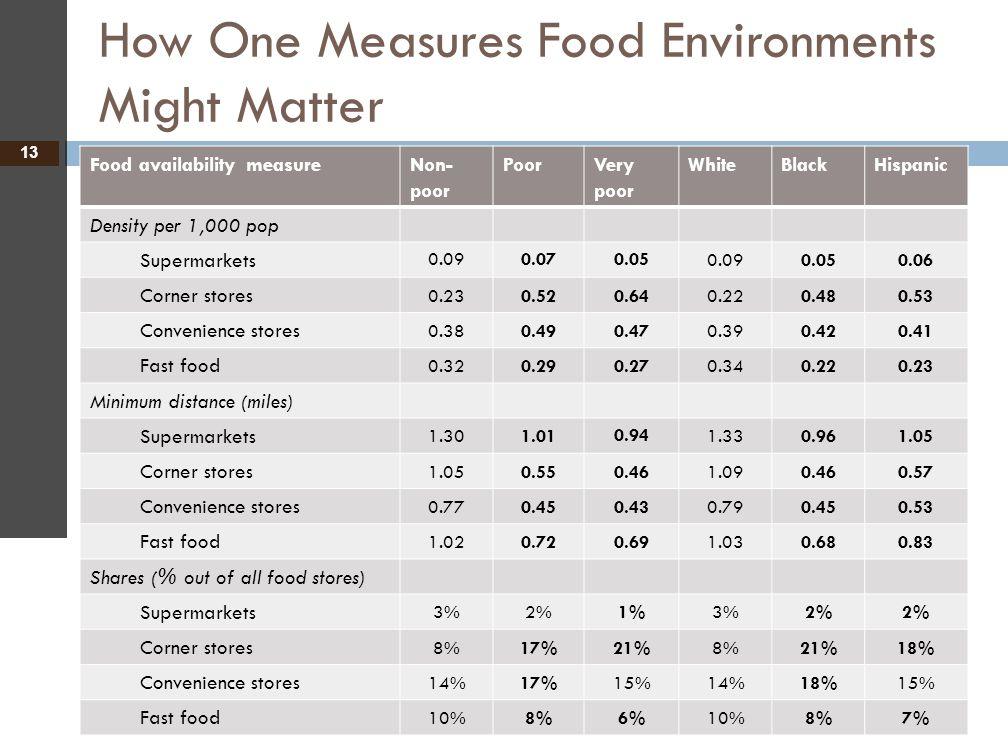 How One Measures Food Environments Might Matter 13 Food availability measureNon- poor PoorVery poor WhiteBlackHispanic Density per 1,000 pop Supermark
