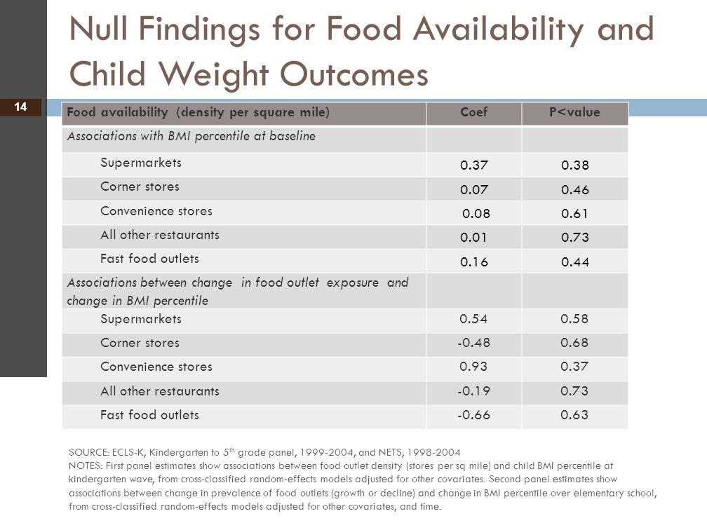 Null Findings for Food Availability and Child Weight Outcomes 14 Food availability (density per square mile)CoefP<value Associations with BMI percenti