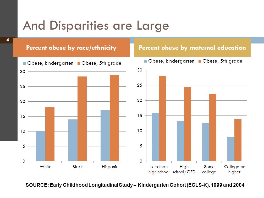 And Disparities are Large 4 Percent obese by race/ethnicityPercent obese by maternal education SOURCE: Early Childhood Longitudinal Study – Kindergart