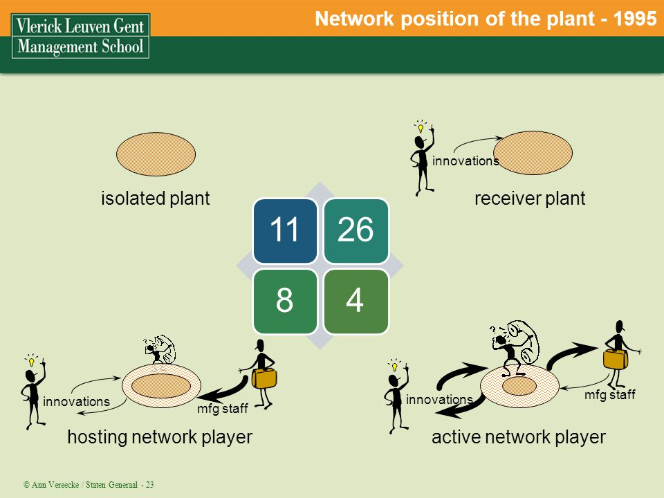 © Ann Vereecke / Staten Generaal - 23 isolated plant receiver plant innovations hosting network player mfg staff innovations active network player inn