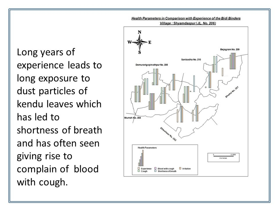 Long years of experience leads to long exposure to dust particles of kendu leaves which has led to shortness of breath and has often seen giving rise to complain of blood with cough.