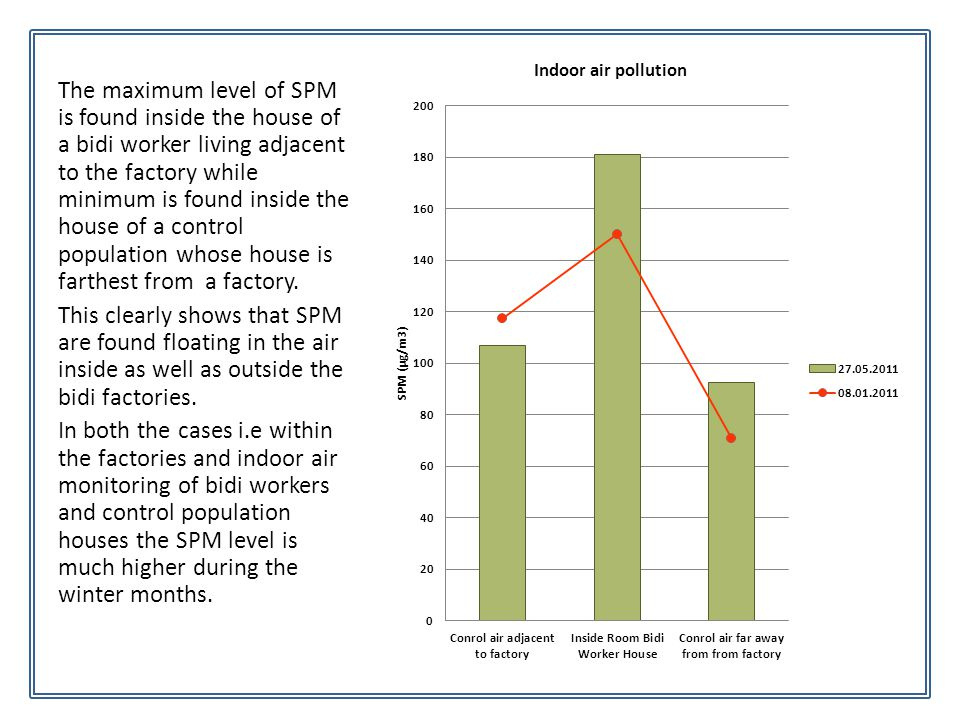 The maximum level of SPM is found inside the house of a bidi worker living adjacent to the factory while minimum is found inside the house of a contro