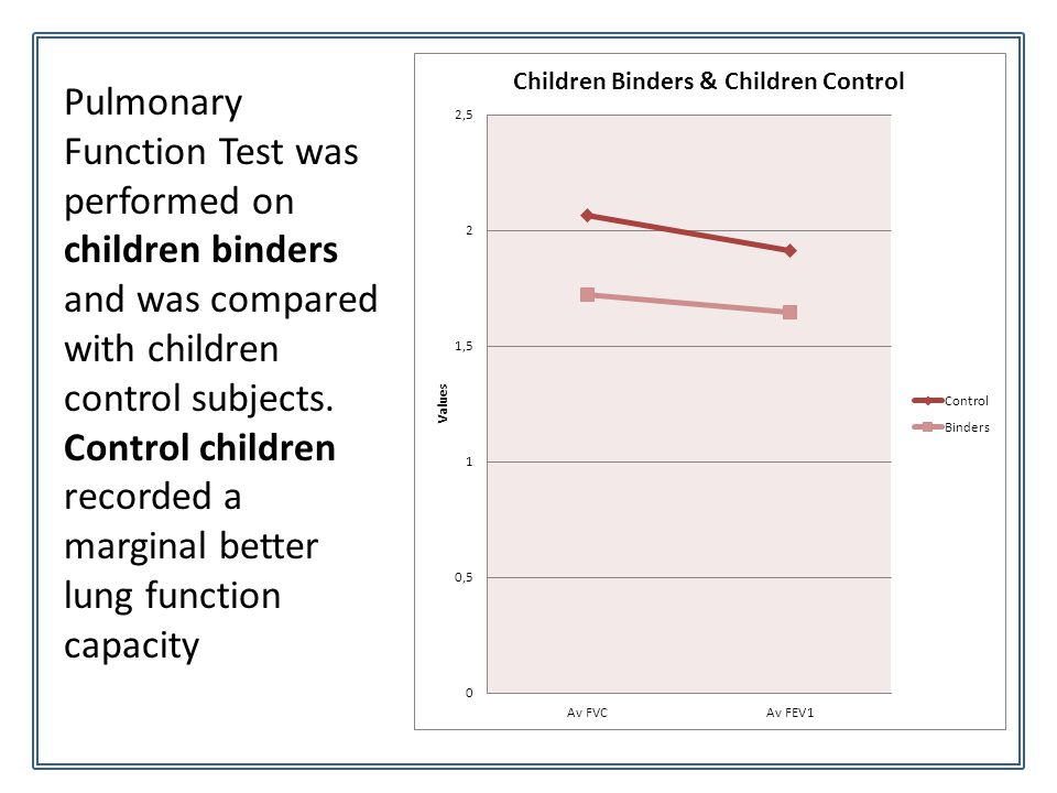 Pulmonary Function Test was performed on children binders and was compared with children control subjects. Control children recorded a marginal better