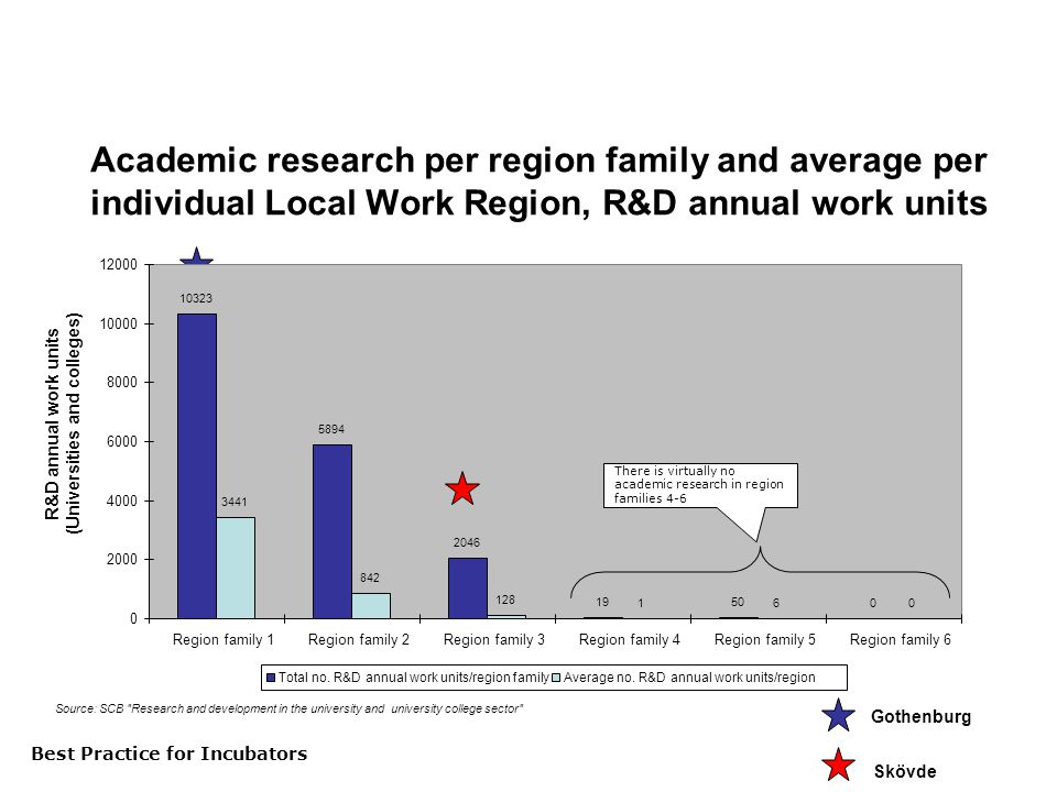 Best Practice för inkubatorer Academic research per region family and average per individual Local Work Region, R&D annual work units R&D annual work units (Universities and colleges) Source: SCB Research and development in the university and university college sector [Analysis of regional sources for research and development] There is virtually no academic research in region families 4-6 Gothenburg Skövde Best Practice for Incubators Region family 1Region family 2Region family 3Region family 4Region family 5Region family 6 Total no.