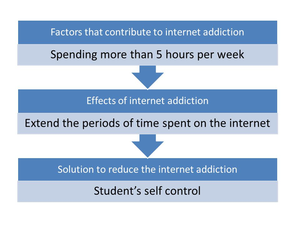 Solution to reduce the internet addiction Student's self control Effects of internet addiction Extend the periods of time spent on the internet Factor