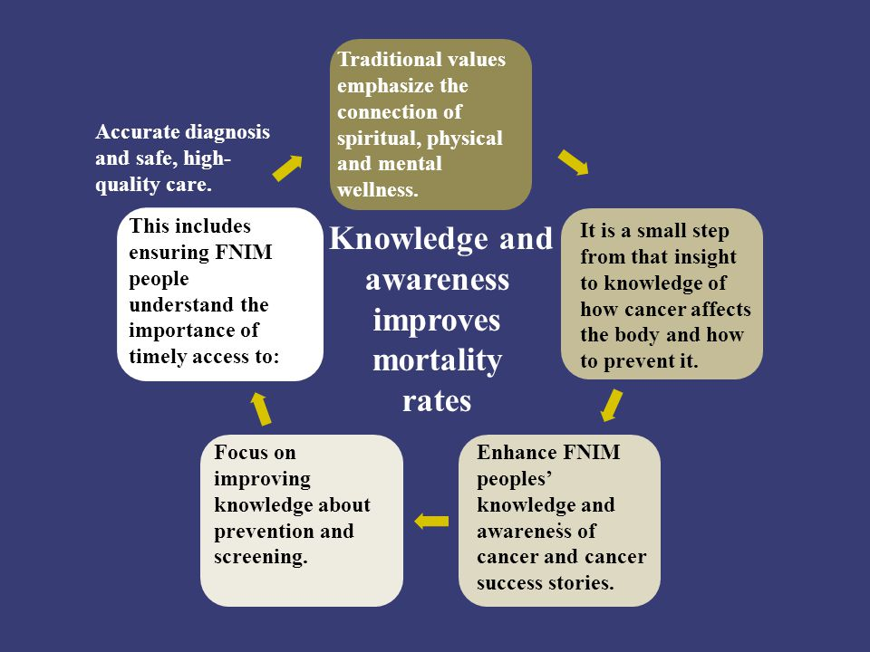. Knowledge and awareness improves mortality rates It is a small step from that insight to knowledge of how cancer affects the body and how to prevent