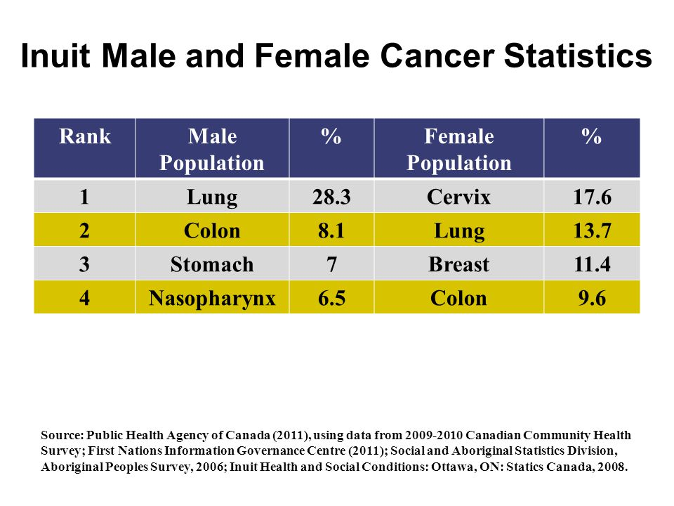 Inuit Male and Female Cancer Statistics RankMale Population %Female Population % 1Lung28.3Cervix17.6 2Colon8.1Lung13.7 3Stomach7Breast11.4 4Nasopharyn