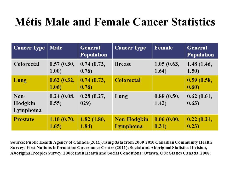 Métis Male and Female Cancer Statistics Cancer TypeMaleGeneral Population Cancer TypeFemaleGeneral Population Colorectal0.57 (0.30, 1.00) 0.74 (0.73,