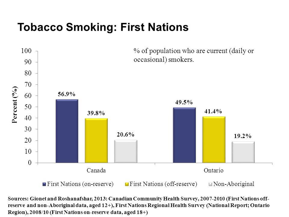Tobacco Smoking: First Nations Sources: Gionet and Roshanafshar, 2013: Canadian Community Health Survey, 2007-2010 (First Nations off- reserve and non
