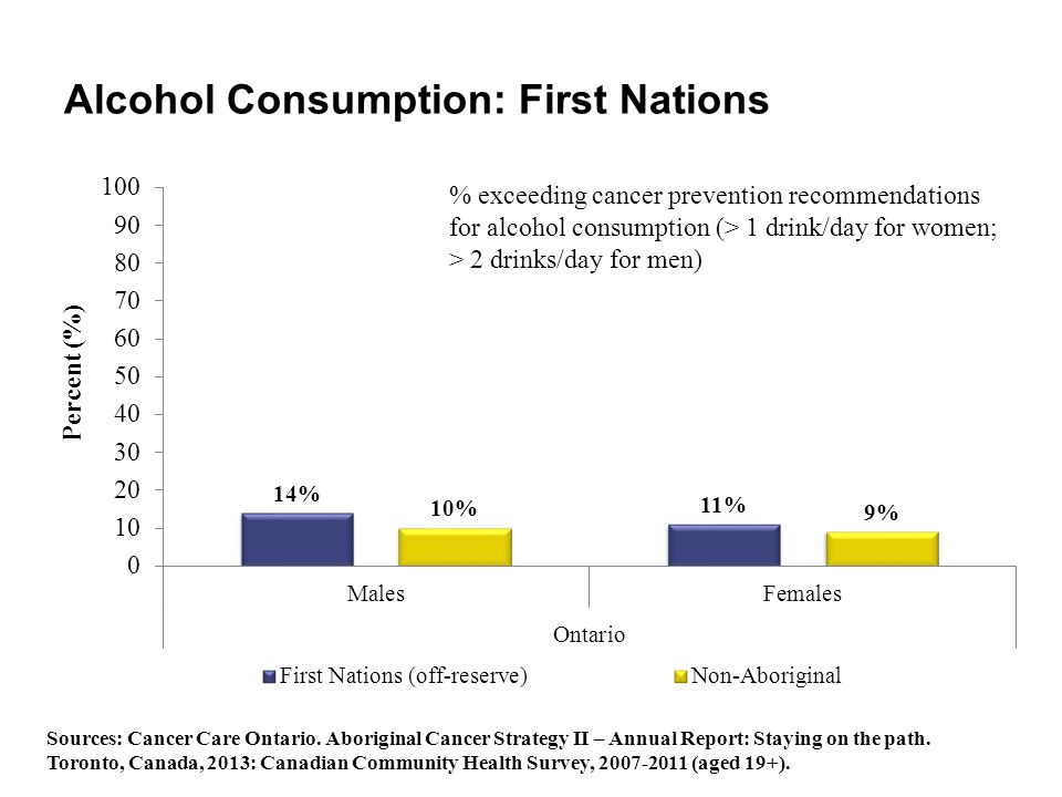 Alcohol Consumption: First Nations % exceeding cancer prevention recommendations for alcohol consumption (> 1 drink/day for women; > 2 drinks/day for