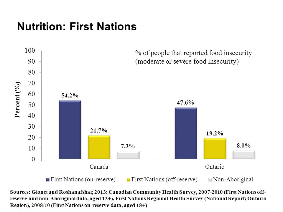 Nutrition: First Nations % of people that reported food insecurity (moderate or severe food insecurity) Sources: Gionet and Roshanafshar, 2013: Canadi