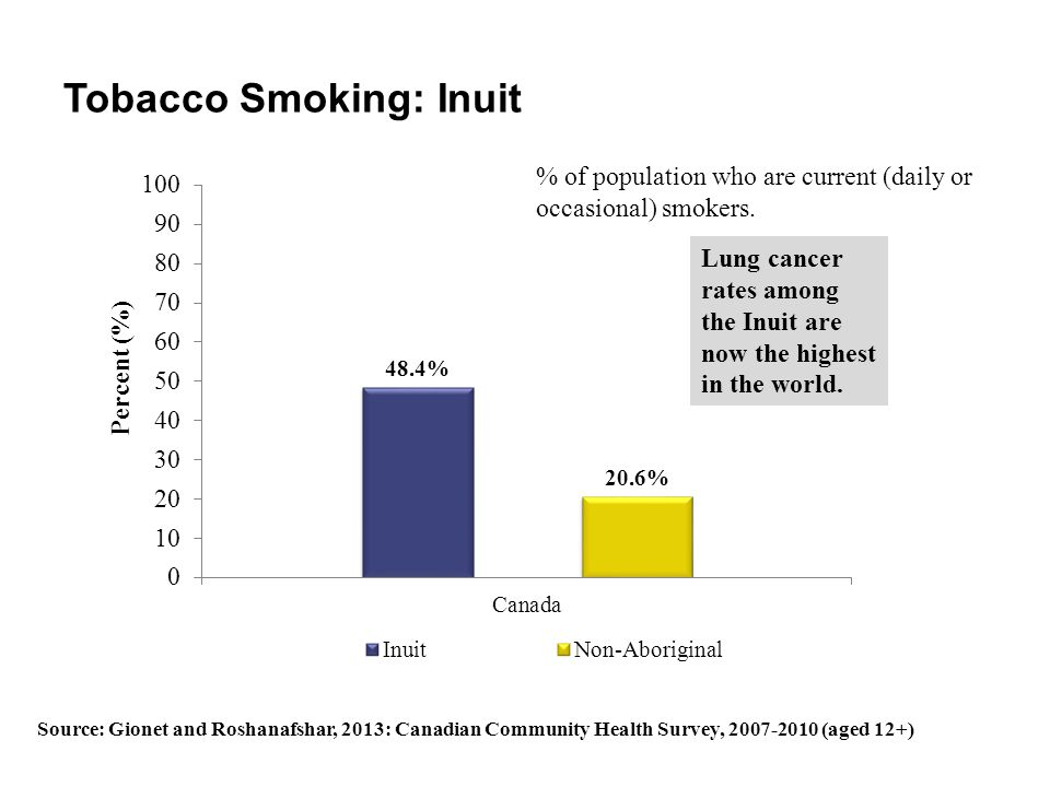 Tobacco Smoking: Inuit Lung cancer rates among the Inuit are now the highest in the world. % of population who are current (daily or occasional) smoke