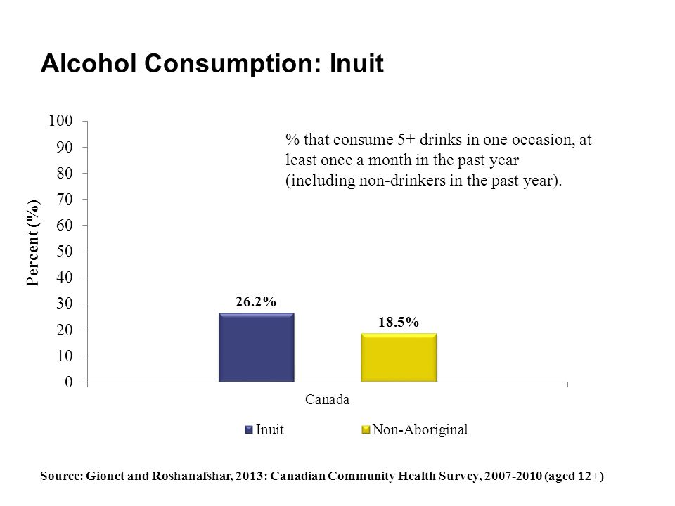 Alcohol Consumption: Inuit % that consume 5+ drinks in one occasion, at least once a month in the past year (including non-drinkers in the past year).