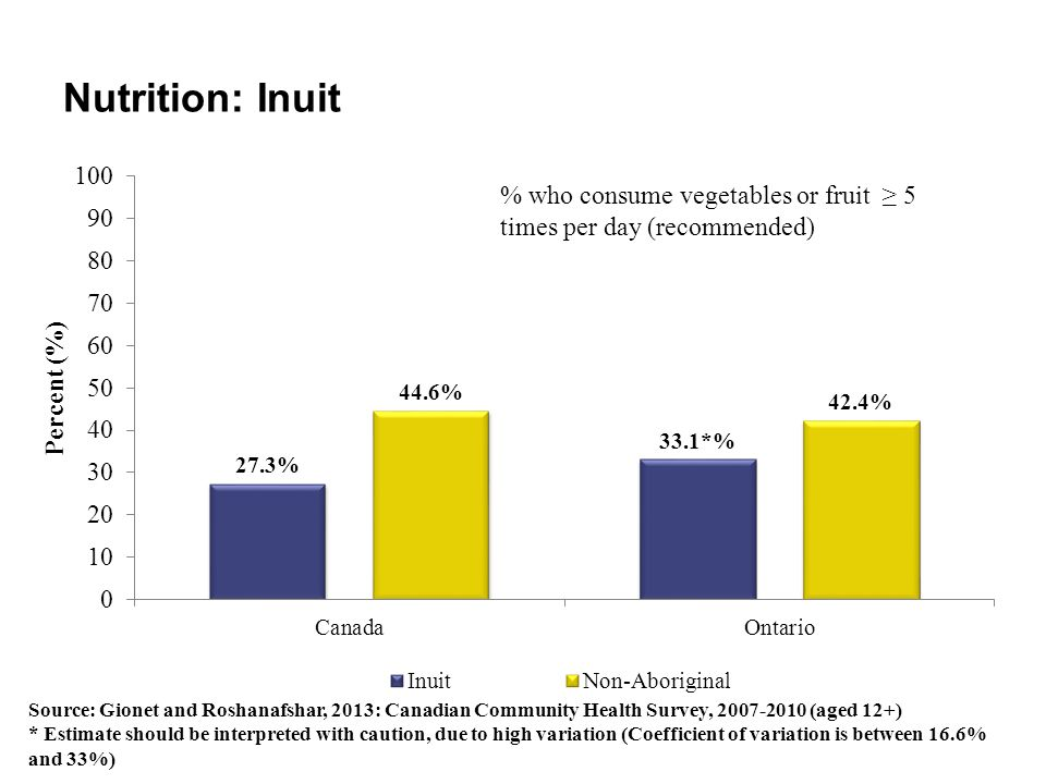 Nutrition: Inuit Source: Gionet and Roshanafshar, 2013: Canadian Community Health Survey, 2007-2010 (aged 12+) * Estimate should be interpreted with c