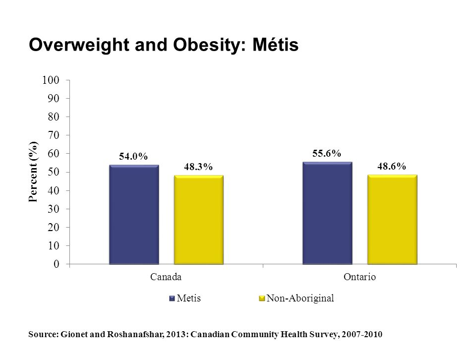Overweight and Obesity: Métis Source: Gionet and Roshanafshar, 2013: Canadian Community Health Survey, 2007-2010