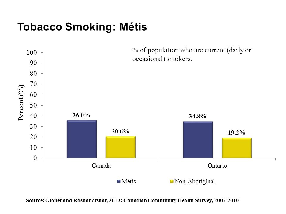 Tobacco Smoking: Métis % of population who are current (daily or occasional) smokers. Source: Gionet and Roshanafshar, 2013: Canadian Community Health