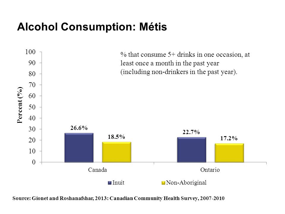 Alcohol Consumption: Métis % that consume 5+ drinks in one occasion, at least once a month in the past year (including non-drinkers in the past year).