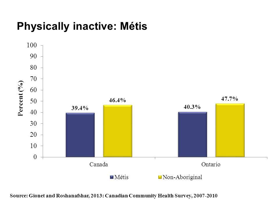 Physically inactive: Métis Source: Gionet and Roshanafshar, 2013: Canadian Community Health Survey, 2007-2010