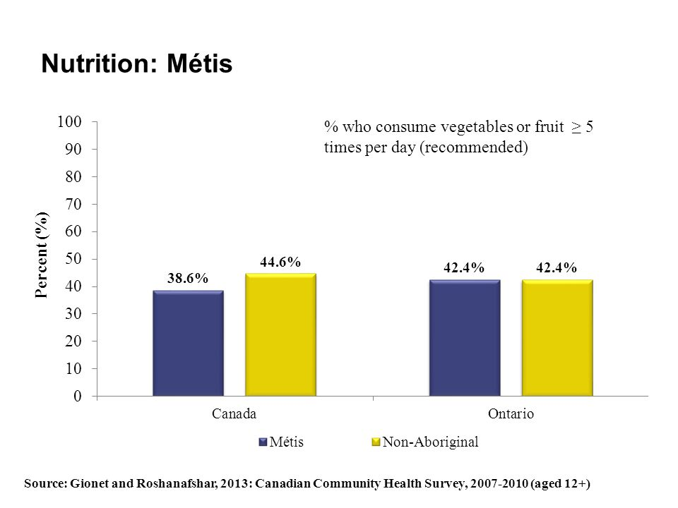 Nutrition: Métis Source: Gionet and Roshanafshar, 2013: Canadian Community Health Survey, 2007-2010 (aged 12+) % who consume vegetables or fruit ≥ 5 t