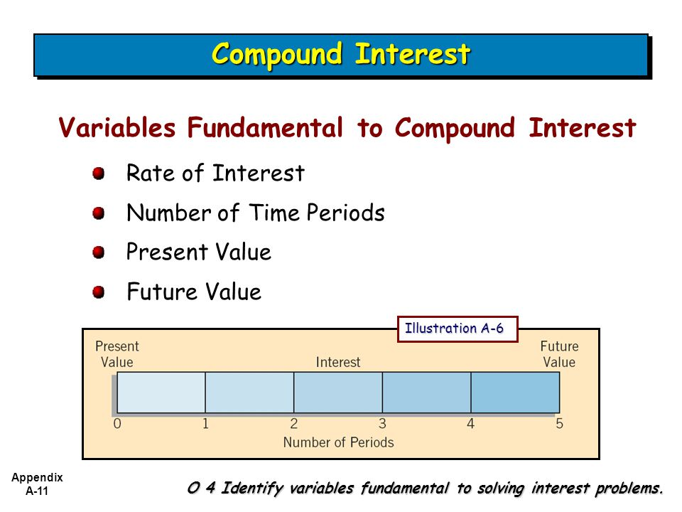Appendix A-11 O 4 Identify variables fundamental to solving interest problems.