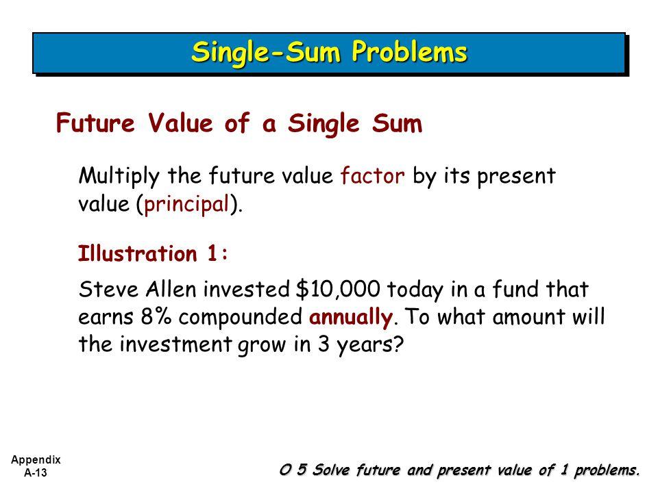 Appendix A-13 O 5 Solve future and present value of 1 problems.