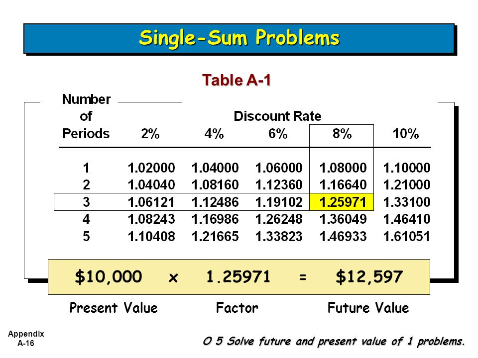 Appendix A-16 Table A-1 $10,000 x 1.25971 = $12,597 Single-Sum Problems O 5 Solve future and present value of 1 problems.