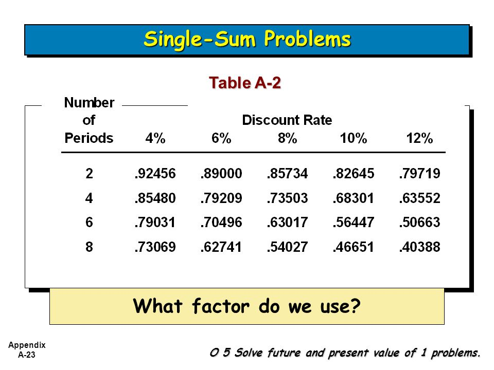 Appendix A-23 Table A-2 What factor do we use.