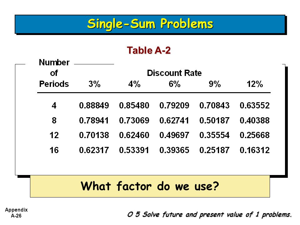Appendix A-26 Table A-2 What factor do we use.