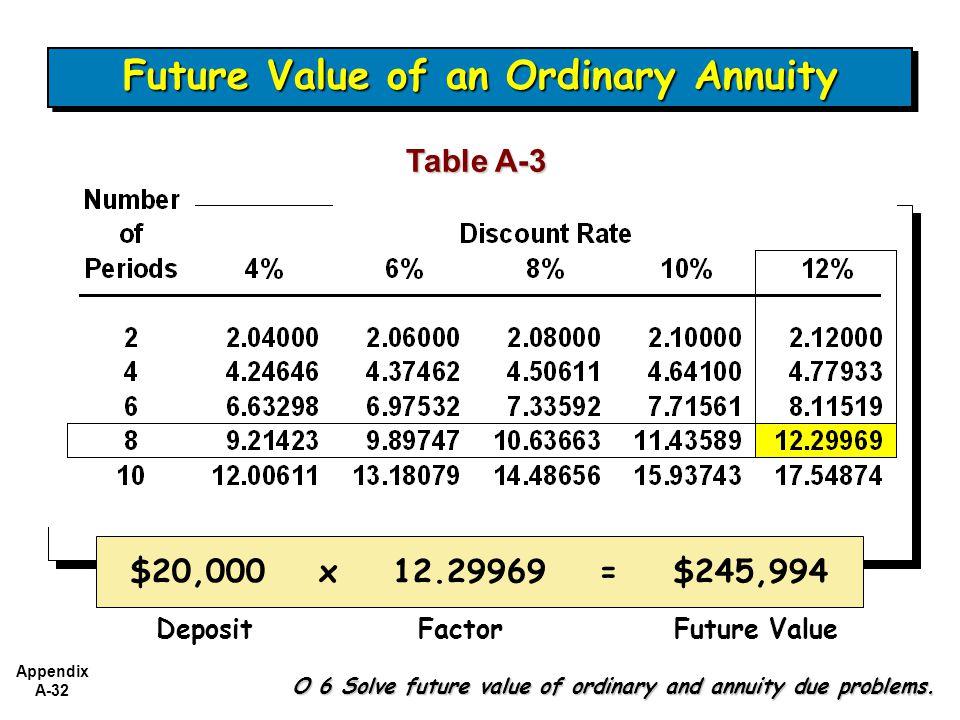 Appendix A-32 Table A-3 Future Value of an Ordinary Annuity $20,000 x 12.29969 = $245,994 DepositFactorFuture Value O 6 Solve future value of ordinary and annuity due problems.