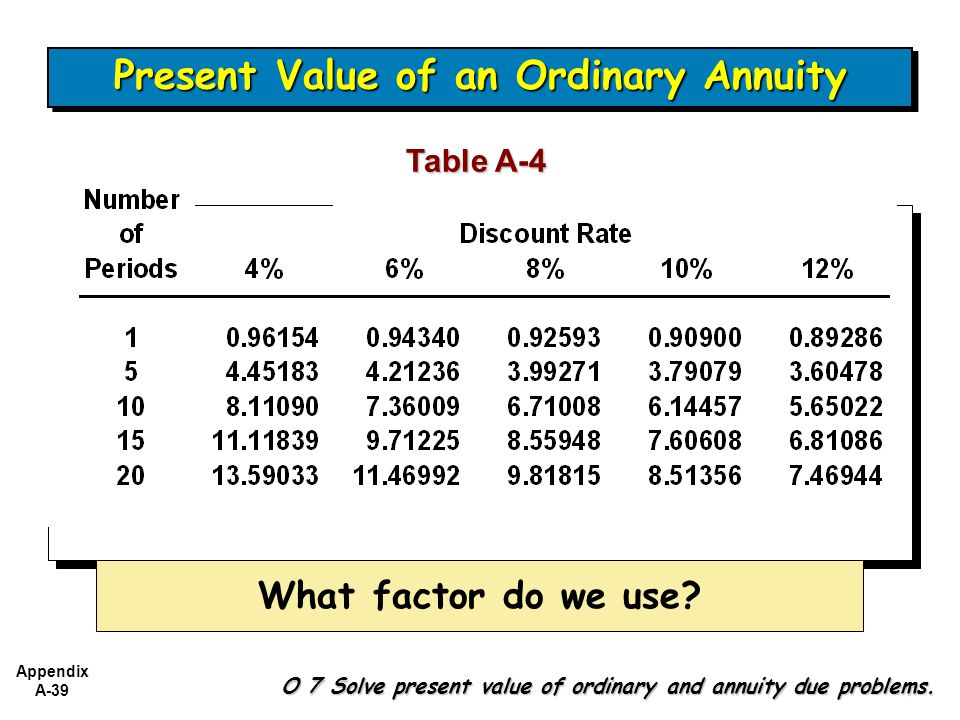 Appendix A-39 Table A-4 What factor do we use.