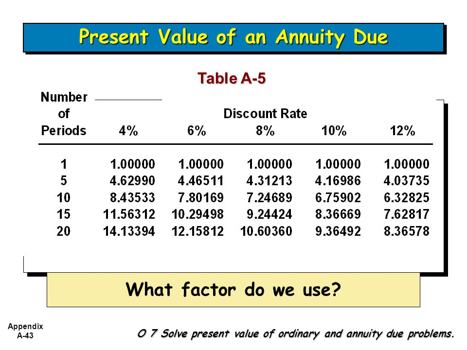 Appendix A-43 Table A-5 What factor do we use.