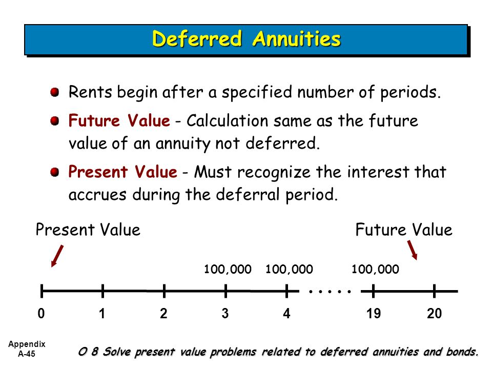Appendix A-45 O 8 Solve present value problems related to deferred annuities and bonds.