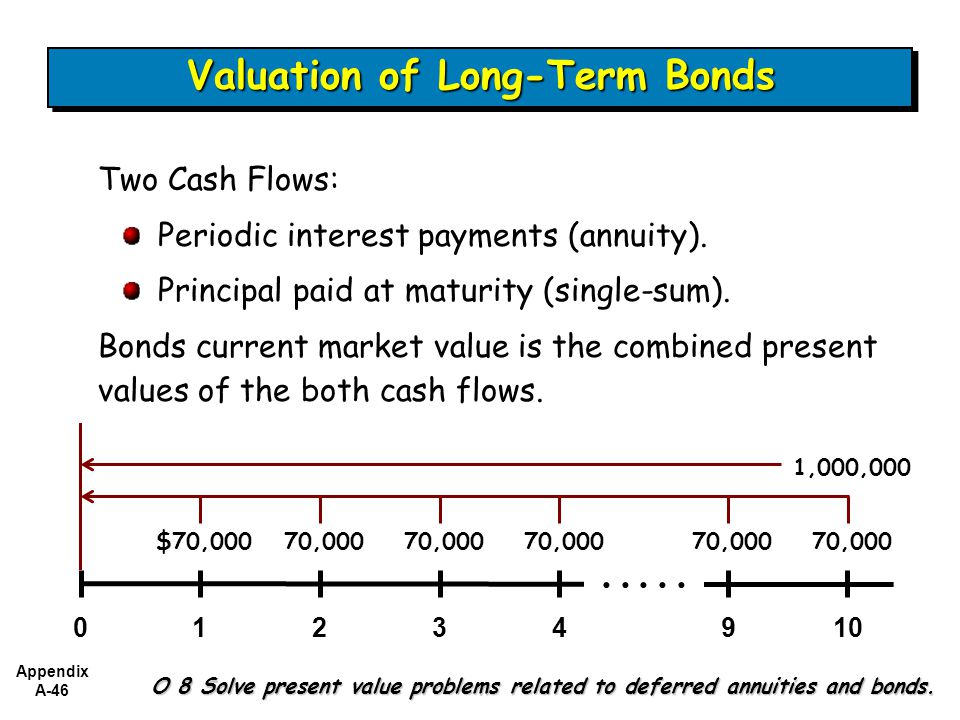 Appendix A-46 O 8 Solve present value problems related to deferred annuities and bonds.