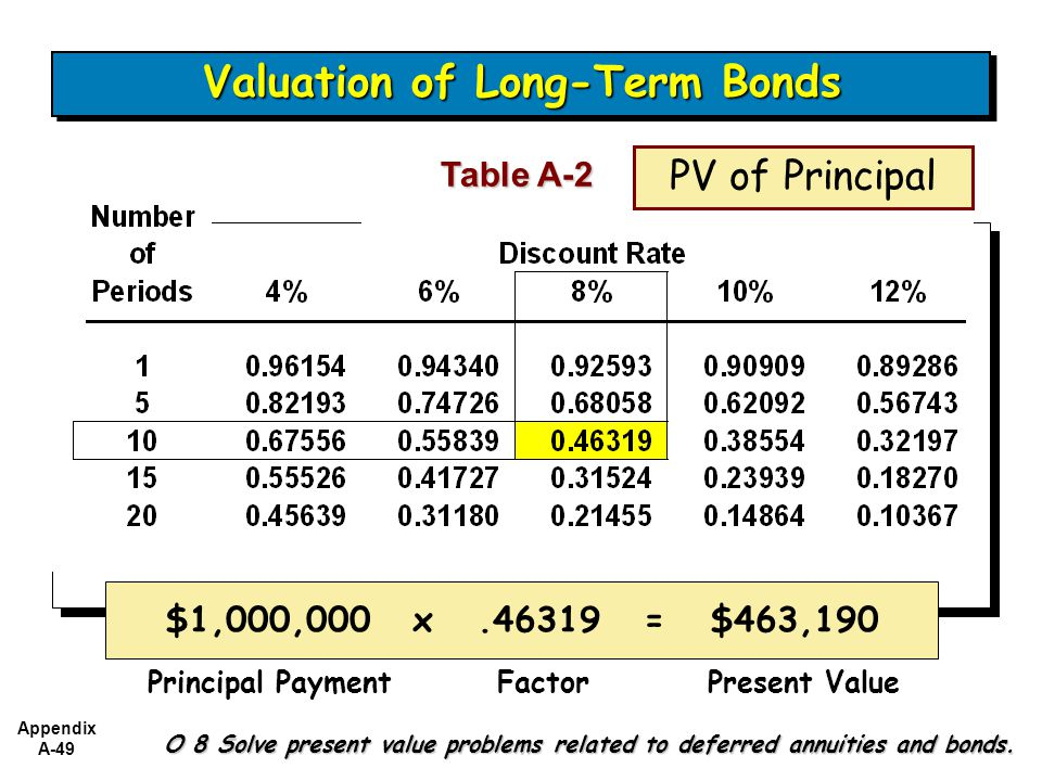 Appendix A-49 Table A-2 O 8 Solve present value problems related to deferred annuities and bonds.