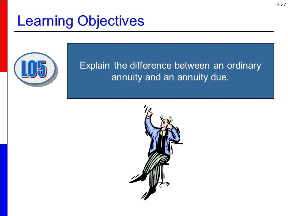 6-27 Learning Objectives Explain the difference between an ordinary annuity and an annuity due.