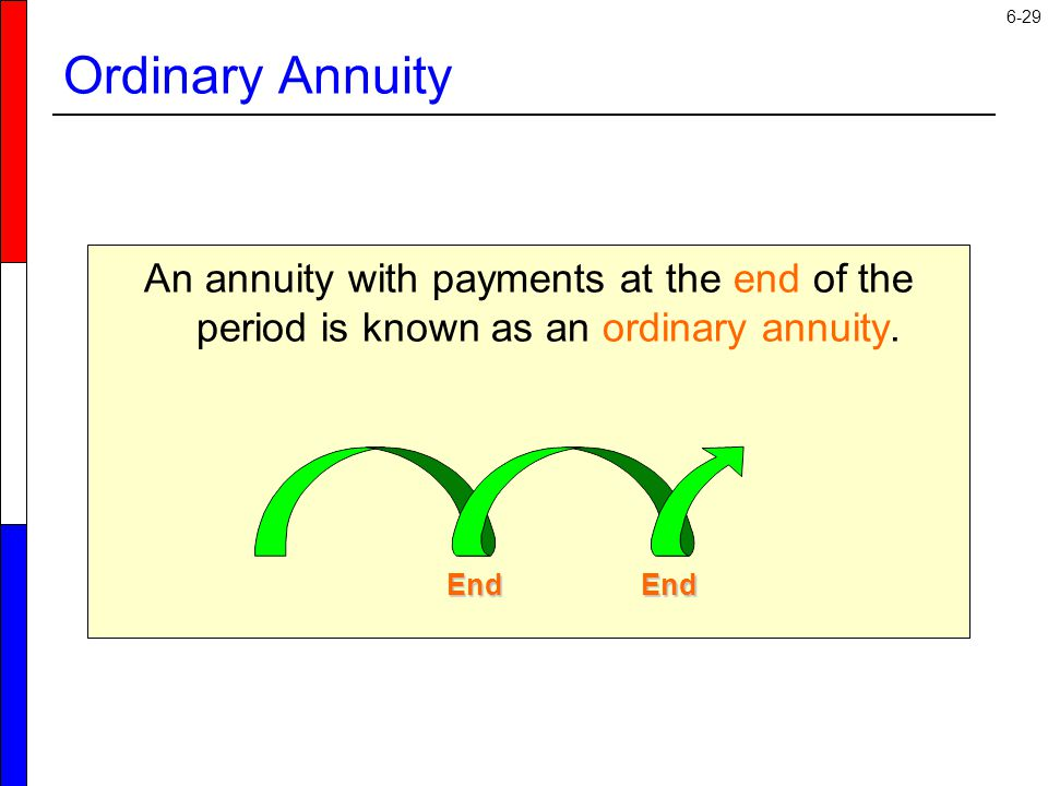 6-29 An annuity with payments at the end of the period is known as an ordinary annuity.