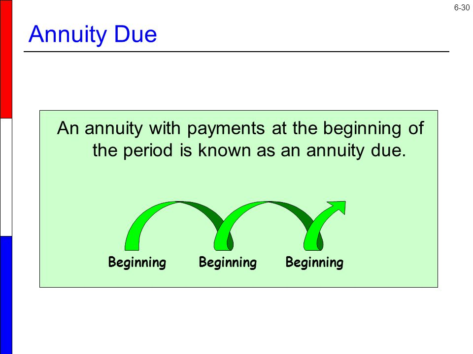 6-30 An annuity with payments at the beginning of the period is known as an annuity due.