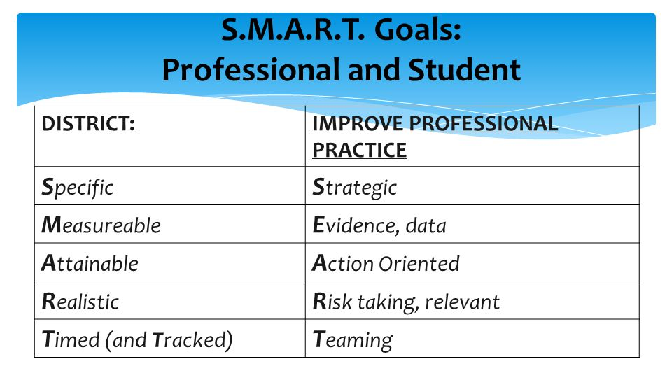S.M.A.R.T. Goals: Professional and Student DISTRICT:IMPROVE PROFESSIONAL PRACTICE S pecific S trategic M easureable E vidence, data A ttainable A ctio