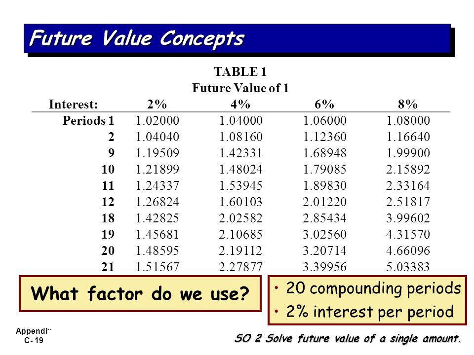Appendix C- 19 What factor do we use? 20 compounding periods 2% interest per period Future Value Concepts SO 2 Solve future value of a single amount.
