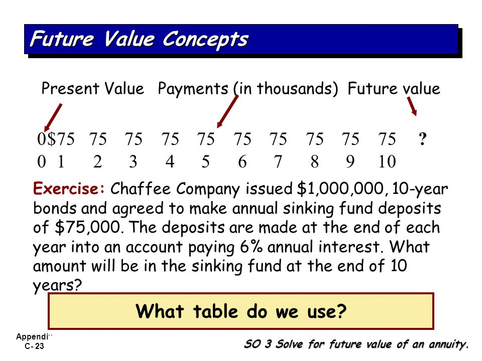 Appendix C- 23 Exercise: Chaffee Company issued $1,000,000, 10-year bonds and agreed to make annual sinking fund deposits of $75,000. The deposits are