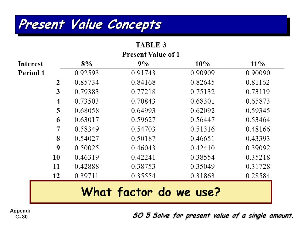 Appendix C- 30 What factor do we use? SO 5 Solve for present value of a single amount. Present Value Concepts TABLE 3 Present Value of 1 Interest8%9%1
